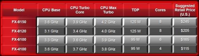 Premierowe procesory z serii FX