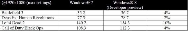 AMD FX dobrze współpracują z Windows 8