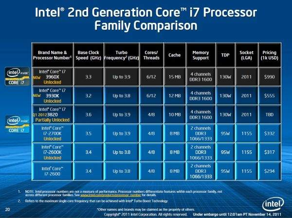 Intel zamierza wprowadzić trzy modele procesorów Sandy Bridge-E. Będą to sześciordzeniowe Core i7 3960X oraz Core i7  3930K. Oprócz nich w ofercie znajdziemy czterordzeniowego Core i7 3820K.
