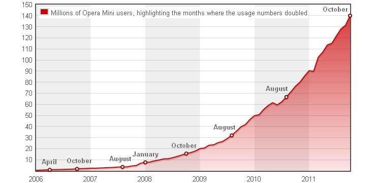 Wzrost ilości użytkowników Opery Mini w milionach (źródło: State of the Mobile Web)