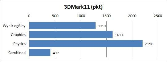 Test Asus K73TA - 3DMark11