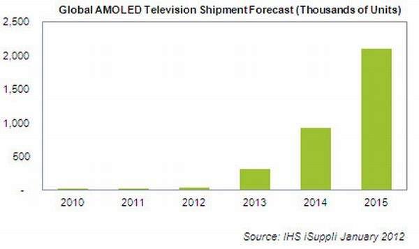 Prognoza sprzedaży OLED na 2015 rok