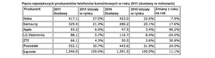 Najwięksi producenci telefonów komórkowych według IDC