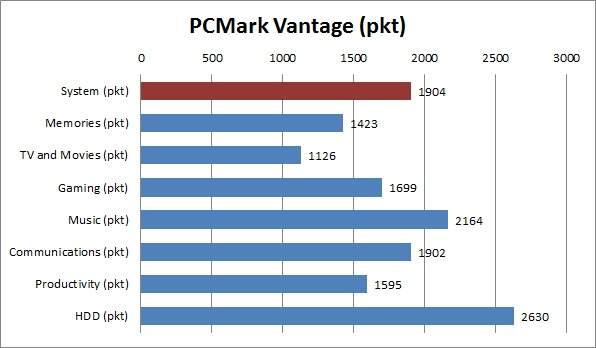 Acer Aspire One 722-C6Crr  - PCMark Vantage