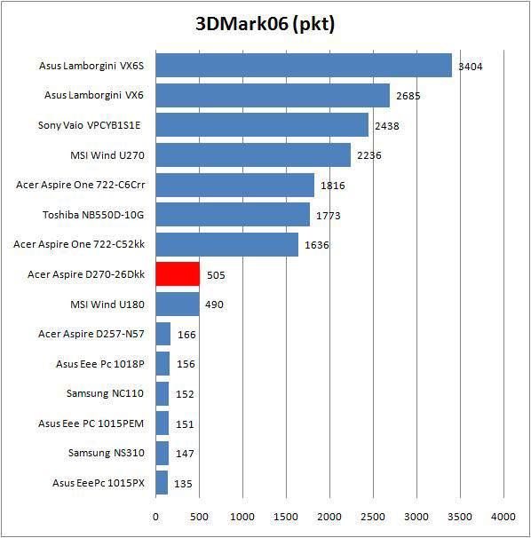 Acer Aspie One D270-26Dkk - 3DMark06