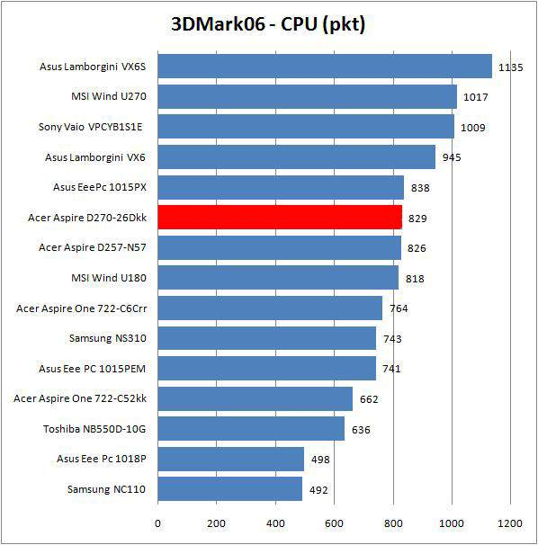Acer Aspie One D270-26Dkk - 3DMark06 - CPU