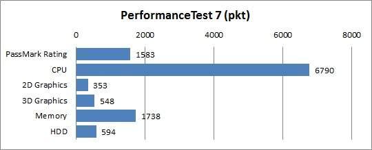 Sony VAIO VPCF21Z1E - Performance Test
