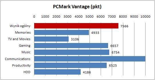 MSI GE620DX-443XPL - PCMark Vantage