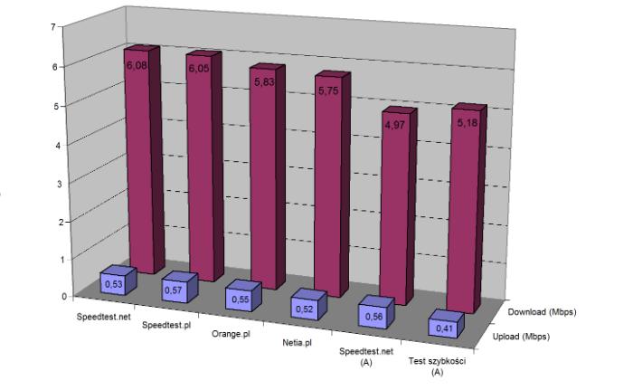 Porównanie pomiarów różnych testerów na tym samym łączu