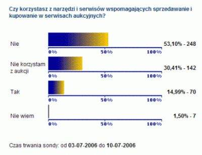 Wyniki ankiety PCWorld.pl