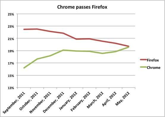 Wkres przedstawiający pogoń Chrome za Firefoksem (źródło: Net Applications)