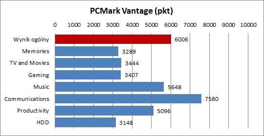 Fujitsu Lifebook P771 - PCMark Vantage