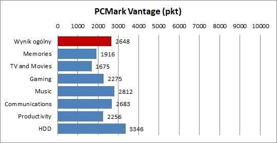 MSI X370 - PCMark Vantage