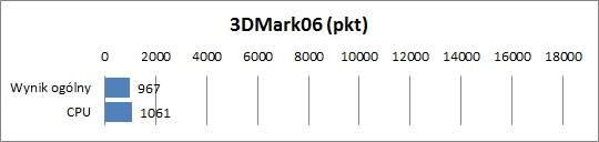 MSI X370MSI X370 - 3dMark06