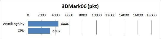 Fujitsu Lifebook U772 - 3DMark06