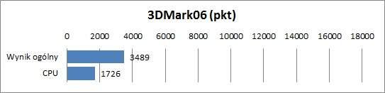 Asus UX21E-KX007V - 3DMark06