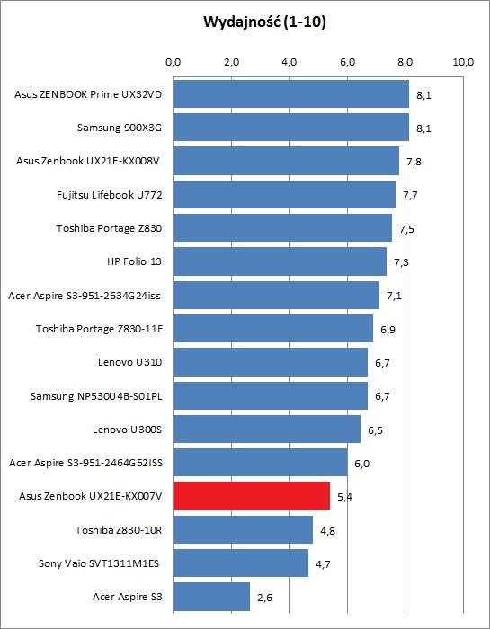 Asus UX21E-KX007V -Wydajność