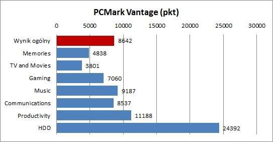 HP Folio 13 - PCMark Vantage