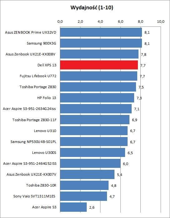 Dell XPS 13  - wydajność
