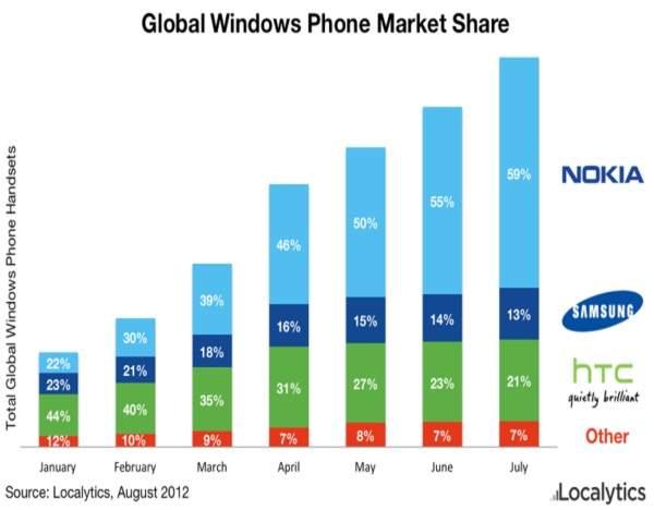 Globalny rynek smartfonów z WP