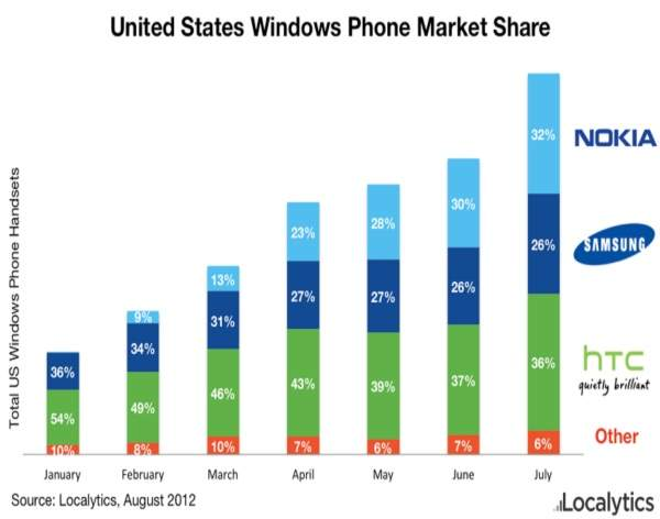 Rynek smartfonów z WP w Stanach Zjednoczonych