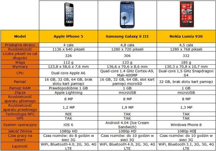 iPhone 5 - porównanie z najgroźniejszą konkurencją