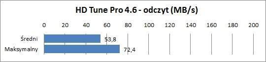 Sony VPC-SB3S9E