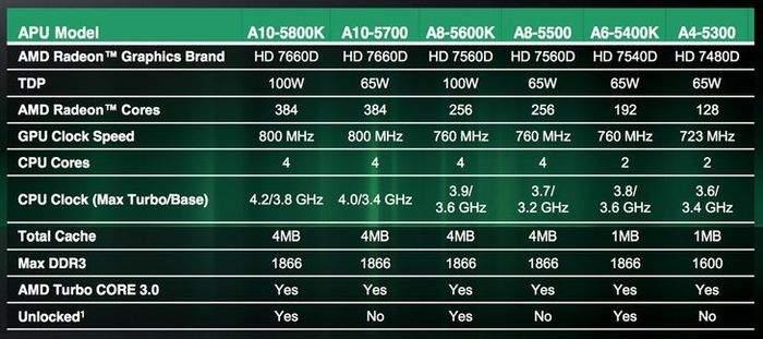 Specyfikacja desktopowych układów AMD Trinity