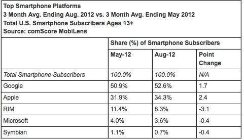 Podział rynku smartfonów ze względu na wykorzystywaną platformę