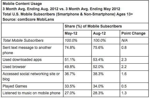 Najpopularniejsze działania na telefonach komórkowych