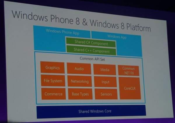 Znaczną część kodu aplikacji na Windows Phone 8 i Windows 8 będzie można po prostu kopiować.
