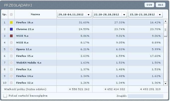 Rynek przeglądarek w Polsce (dane Gemius Ranking)