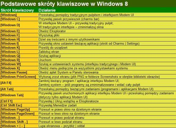 Podstawowe skróty klawiszowe w Windows 8