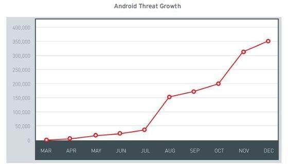 Wzrost liczby zagrożeń dla Androida
