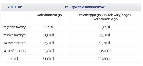 Wysokość opłatza używanie odbiorników RTV