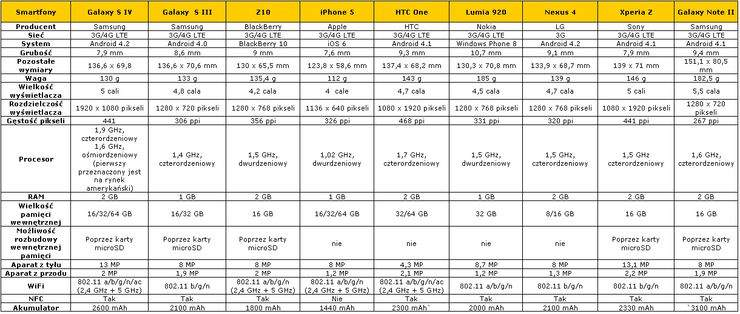 Galaxy S IV kontra reszta świata