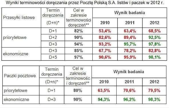 Poczta Polska: terminowość doręczeń paczek i listów (źródło: UKE)