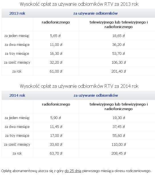 Opłata za abonament RTV
