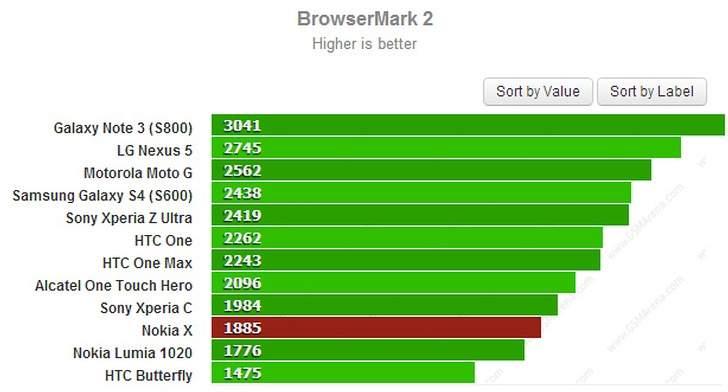Nokia X w benchmarku  BrowserMark2
