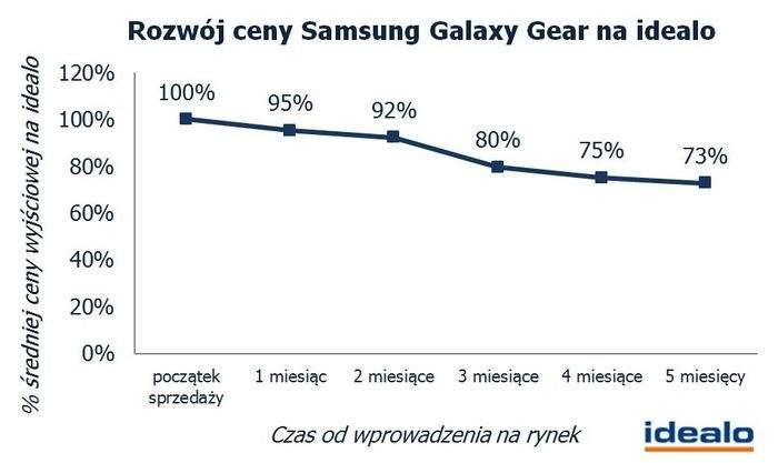 Zmiany ceny Galaxy Gear wg danych porównywarki idealo