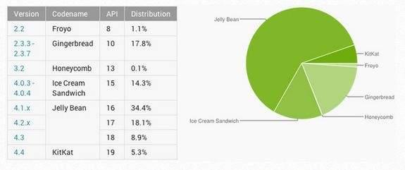 Fragmentacja systemu Google Android