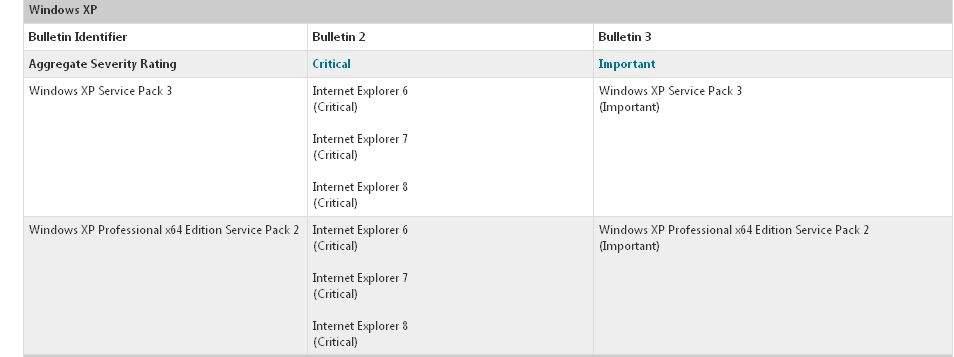 Ostatnie dwa biuletyny bezpieczeństwa dla Windows XP