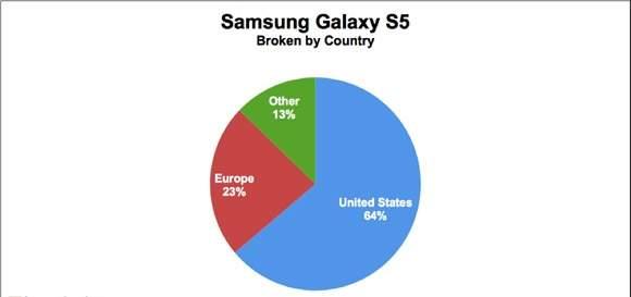 Sprzedaż smartfona Galaxy S5 w rozbiciu na regiony