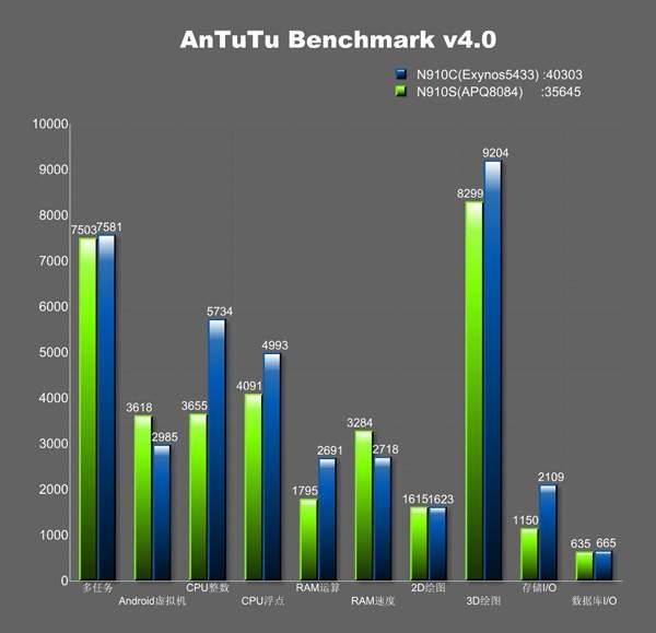 Samsung Galaxy Note 4 - testy wydajności