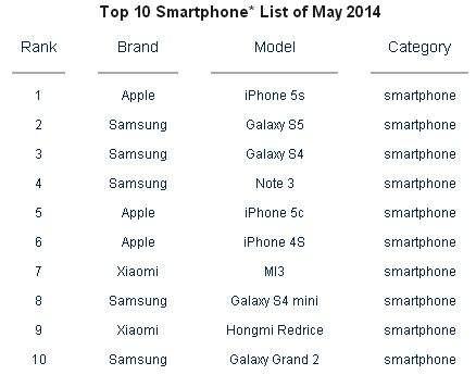 Najlepiej sprzedające się smartfony w maju 2014 roku