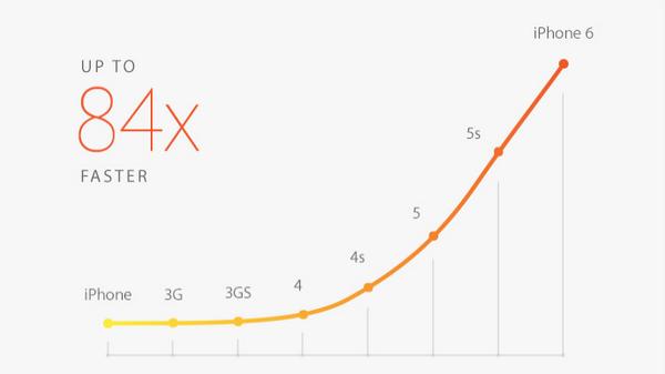 Apple A8: wydajność GPU