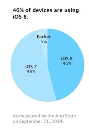 Adopcja Apple iOS 8