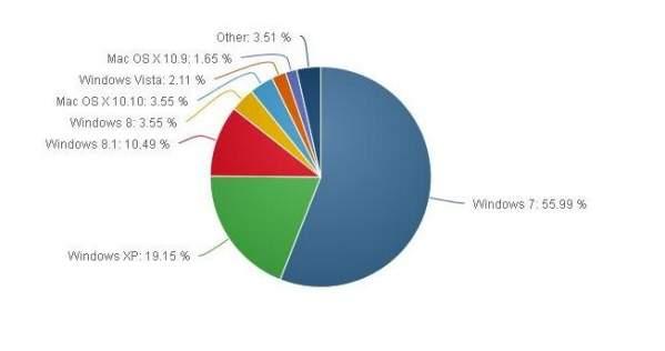 Statystyki popularności systemów operacyjnych za luty 2015 (źródło: NetMarket Share)