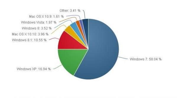 Wykres kołowy systemów operacyjnych na świecie (źródło: NetMarketShare)