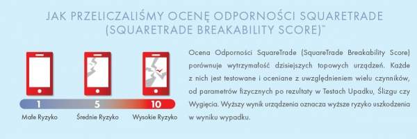 Testy odporności smartfonów